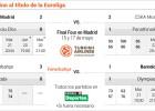 Así va el playoff de la Euroliga