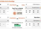 Final Four: Madrid-Fenerbahçe y CSKA-Olympiacos