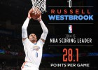 Westbrook, máximo anotador; los Thunder, fuera de playoffs