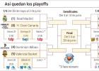 Días y horarios del playoff de cuartos de la Liga Endesa