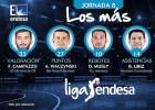 Campazzo, nombrado MVP de la jornada 8 en la Liga Endesa