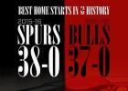 Spurs: 38 victorias seguidas en casa para superar a Jordan