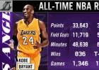 Kobe Bryant: los grandes números de su carrera NBA