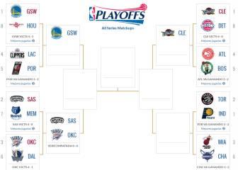 Playoffs NBA 2016: así terminó la primera ronda