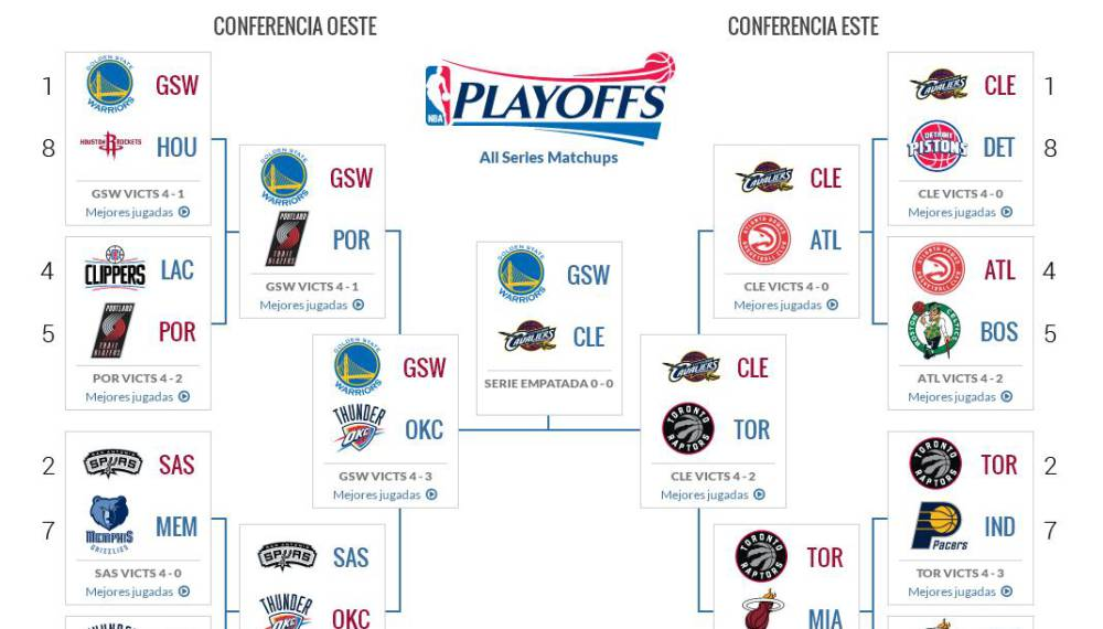 Where Is The Nba Final Four 2016 | Basketball Scores