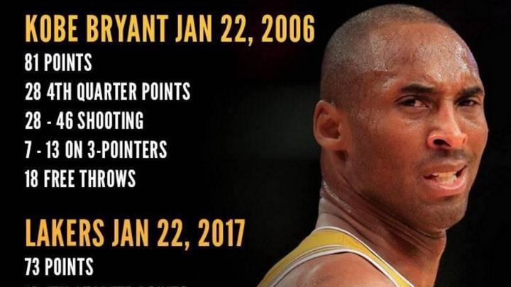 11 años de diferencia, Kobe Bryant vs Lakers: ¡81-73!