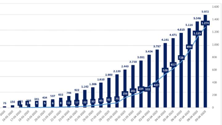 Chile registra 426 nuevos casos de