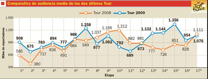 La etapa reina congregó a 2.377.000 espectadores