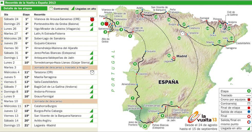 La Vuelta de 2013 insiste con once metas en alto y una crono