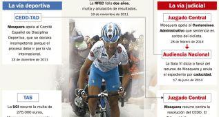 La RFEC y la UCI deben reabrir el caso de Ezequiel Mosquera