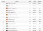 Así queda la clasificación general de la Vuelta a España