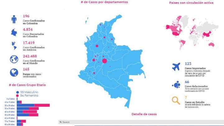 Colombia confirma su primera muerte por coronavirus
