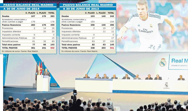 Real Madrid's debt grows 11.3% to 602 million euros