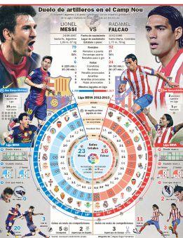 Messi-Falcao: duelo entre los mejores goleadores de la Liga