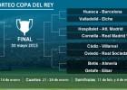 Copa del Rey: Hospitalet-Atlético Cornellá-Madrid y Huesca-Barça