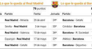 Si el Madrid resiste ante Sevilla y Valencia, decidirá el Calderón
