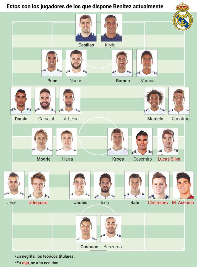 Real Madrid - Fichajes