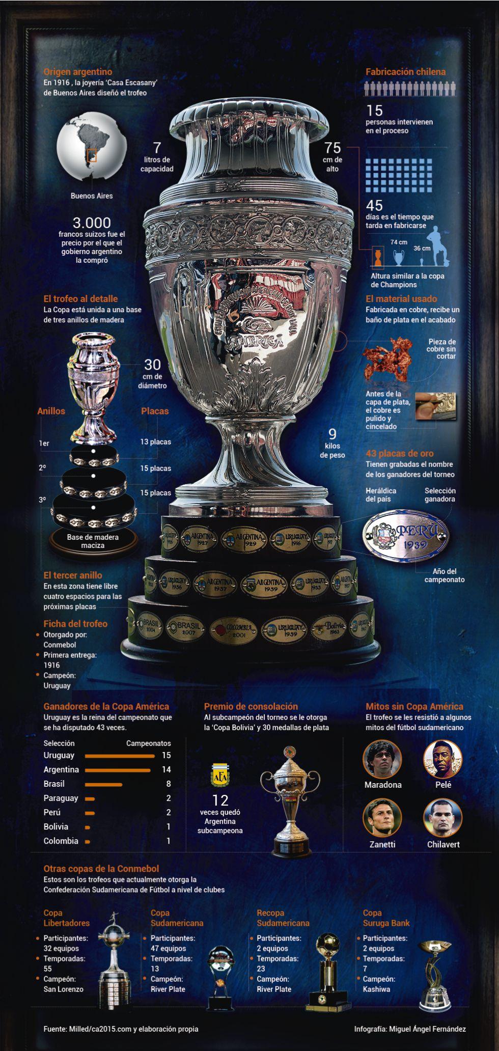 El curioso origen del trofeo más antiguo de la historia del fútbol - AS.com