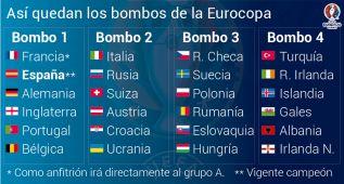 Así quedan los 4 bombos del sorteo para la Eurocopa 2016