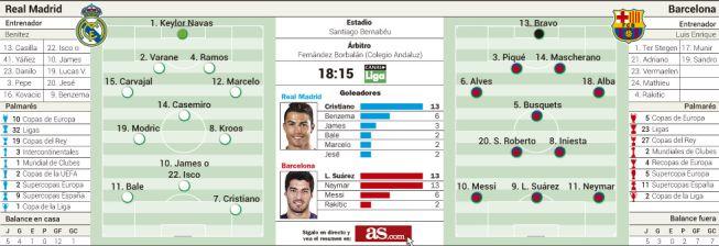 Un Messi recuperado contra un Real Madrid en alerta máxima