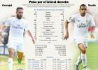 Carvajal mejora a Danilo en ataque y en defensa