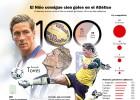 Torres: 100 goles en dos etapas desde su tanto al Alba en 2001