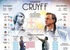 El palmarés de Johan Cruyff