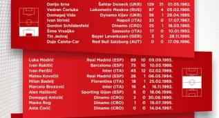 Modric, Kovacic y Rakitic, en la prelista de Croacia para la Euro