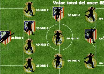 El once más caro de la final: 7 madridistas y 4 atléticos