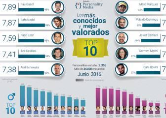 Estos son los deportistas mejor valorados por los españoles