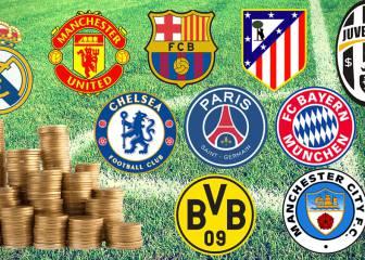 Los 10 mejores de Europa han gastado ya 550,6 millones