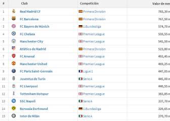 La plantilla del Madrid es la más cara del mundo: 783M€