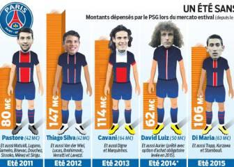 PSG: con Emery se acabó derrochar dinero en fichajes