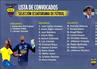 La lista de convocados de Ecuador para los partidos ante Chile y Bolivia