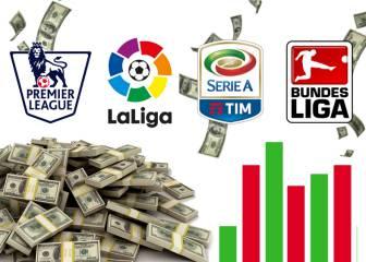 La plantilla del Madrid no es la más valiosa; ¿cuál es la primera?