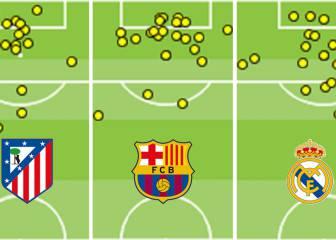 El análisis: así marcan Real Madrid, Barcelona y Atlético
