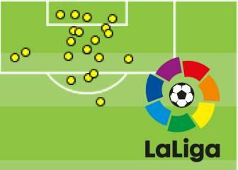 El análisis: cómo marcan el resto de equipos de LaLiga