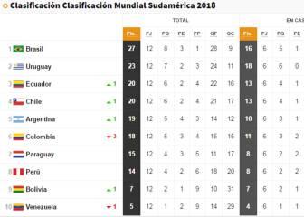 Así está la tabla: Colombia se complica ahora el Mundial
