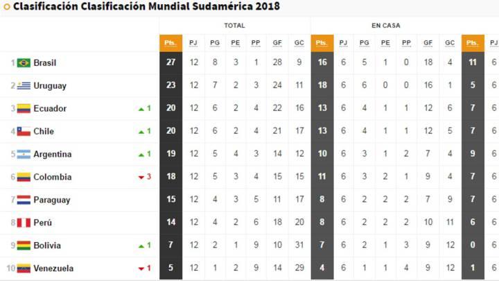 Así está la tabla: ahora Colombia es la que se complica el Mundial