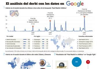 Un derbi de Champions según los datos de Google Trends