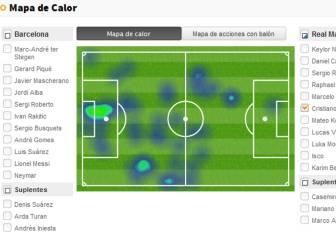 Los movimientos y remates de Cristiano y Messi en el Clásico