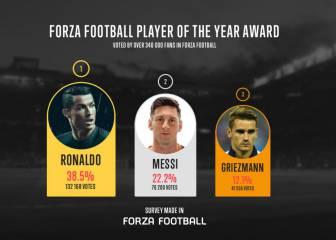 Cristiano, mejor jugador del año para 'Forza Football'