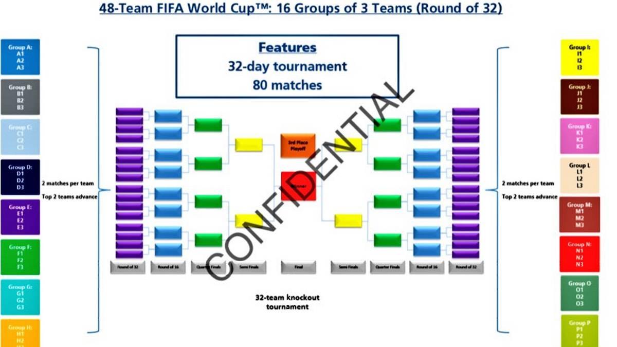 mundial 2026 fifa amplía a 48 equipos el mundial 2026 así será el ...