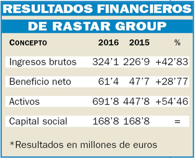Resultados financieros de Rastar Group.