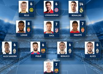 Champions League team of the week: Ronaldo, Saúl, Piqué in