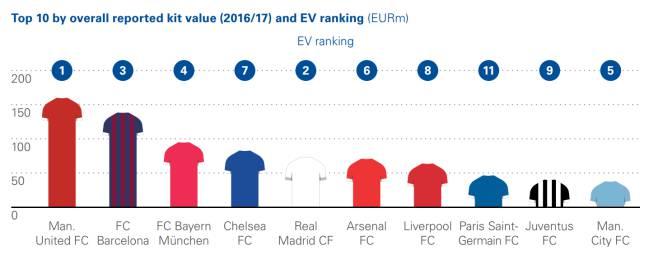 Las 10 camisetas de clubes de fútbol más valiosas, según KPMG.