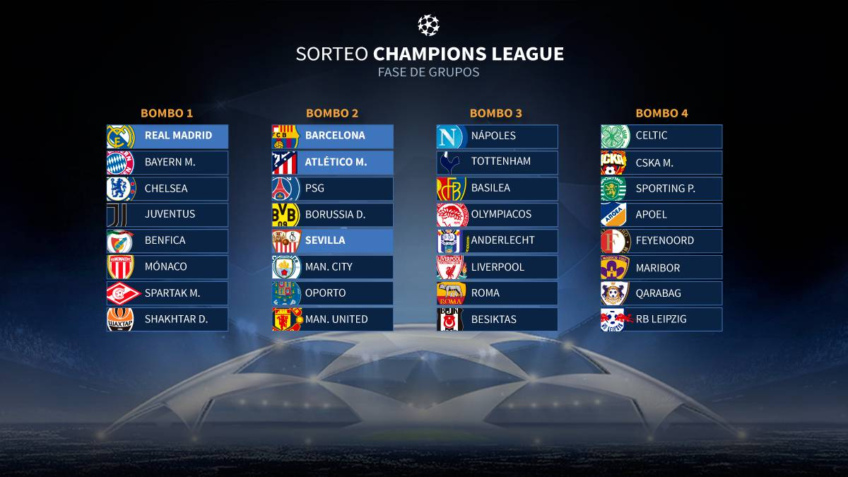 Champions League draw 2017: Group stage rules and preview