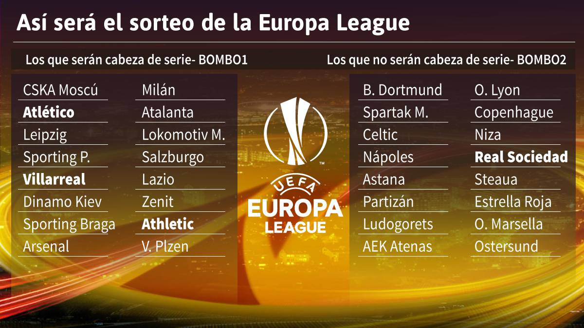 Asi Quedan Losos Para El Sorteo De La Europa League