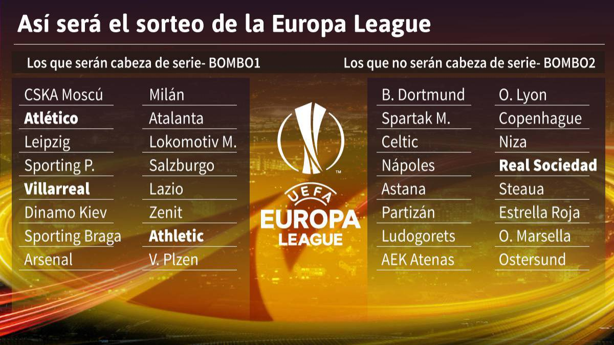 Sorteo De Europa League Horario Cde Tv Y Donde Ver Online