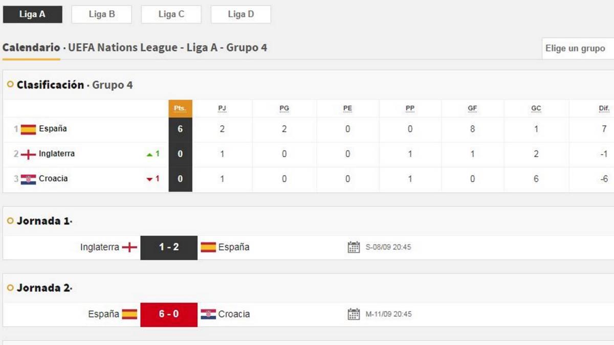 Así queda el grupo de España en la UEFA Nations League - AS.com